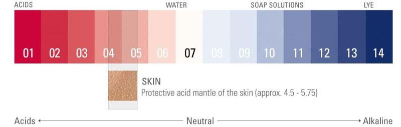 رنج اسیدیته تونر پوست